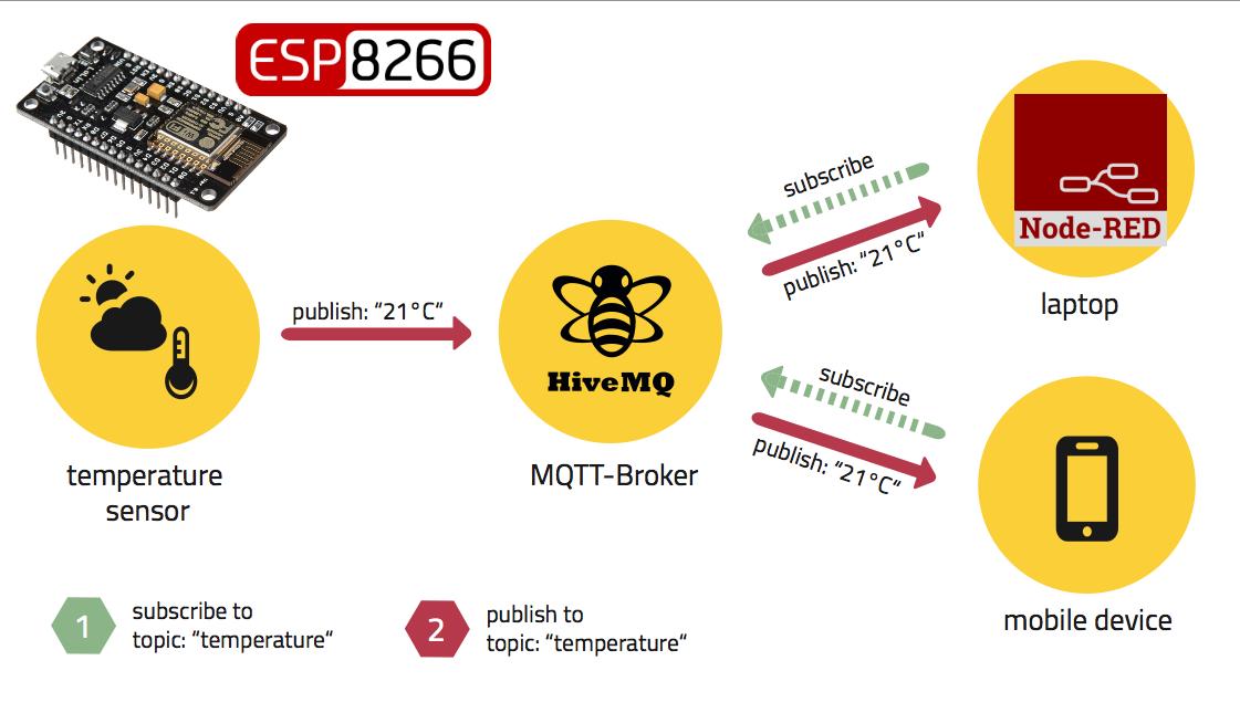ESP8266 & Public MQTT Broker HiveMQ & Node-RED - PDAControl