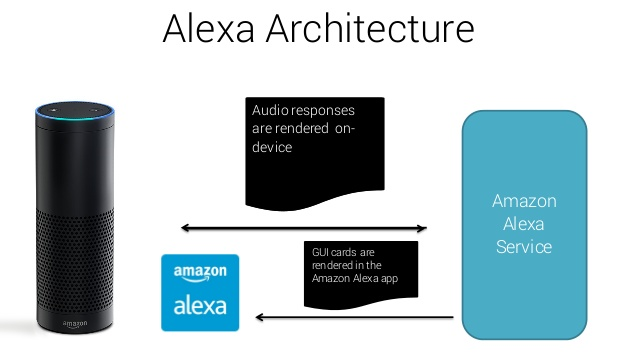 Alexa Amazon Echo Dot First Steps and Settings - PDAControl