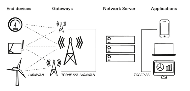 Getting started, considerations and concepts LoRaWAN # 1
